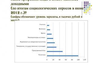Какие профессии люди считают наиболее доходными (по итогам социологических опрос