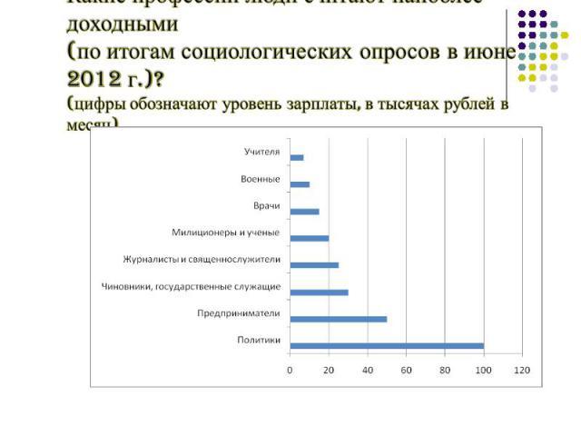 Какие профессии люди считают наиболее доходными (по итогам социологических опросов в июне 2012 г.)?(цифры обозначают уровень зарплаты, в тысячах рублей в месяц)