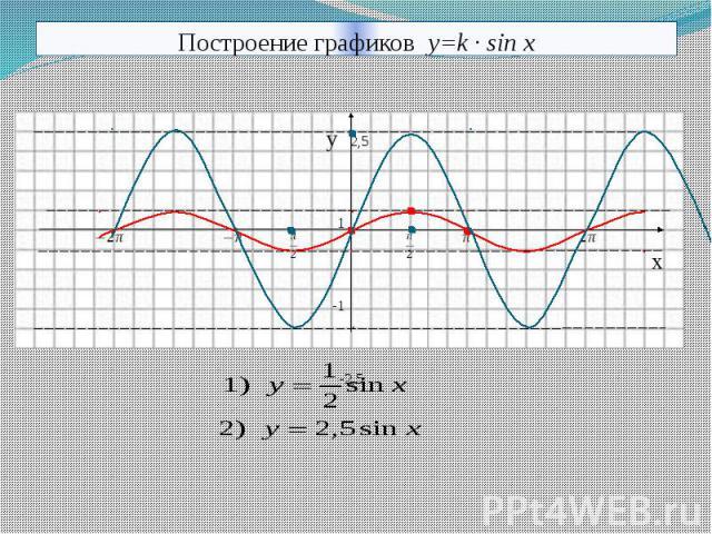 Построение графиков y=k · sin x