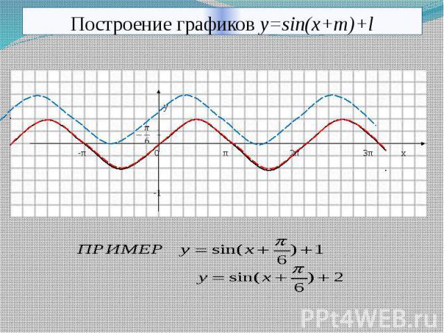 Построение графиков y=sin(x+m)+l