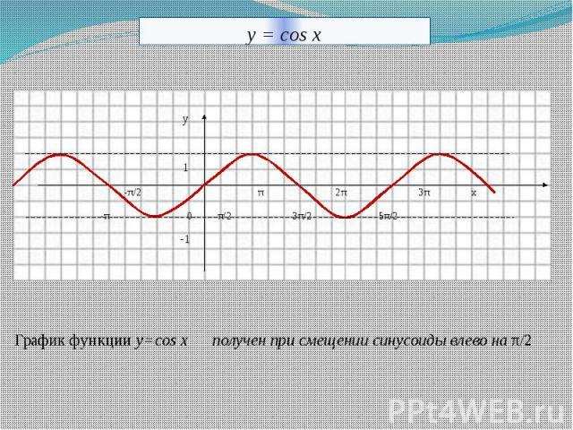 y = cos x График функции у=cos x получен при смещении синусоиды влево на π/2
