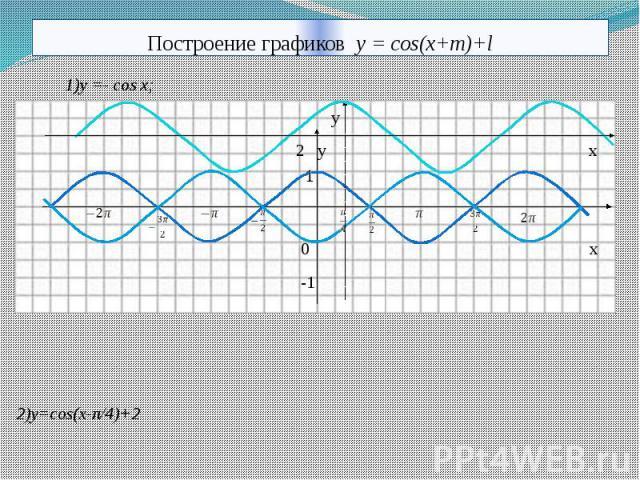 Построение графиков y = cos(x+m)+l
