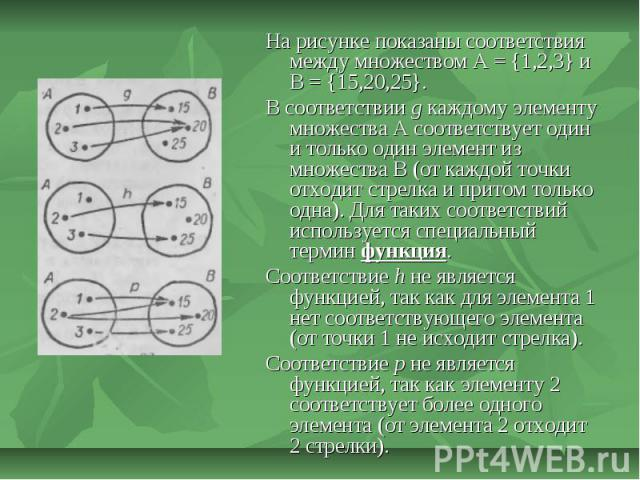 На рисунке показаны соответствия между множеством А = {1,2,3} и В = {15,20,25}. В соответствии g каждому элементу множества А соответствует один и только один элемент из множества В (от каждой точки отходит стрелка и притом только одна). Для таких с…