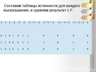 Составим таблицы истинности для каждого высказывания, и сравним результат с F.