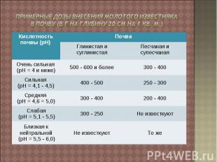 Примерные дозы внесения молотого известняка в почву (в г на глубину 20 см на 1 к