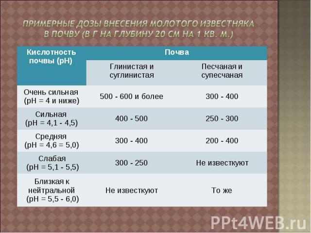 Примерные дозы внесения молотого известняка в почву (в г на глубину 20 см на 1 кв. м.)