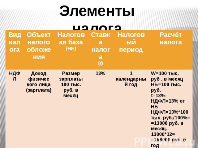 Элементы налога
