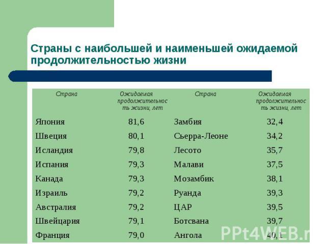 Страны с наибольшей и наименьшей ожидаемой продолжительностью жизни