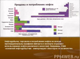 Нефтедобыча, торговля и потребление нефти не всегда пропорциональны (графики имп