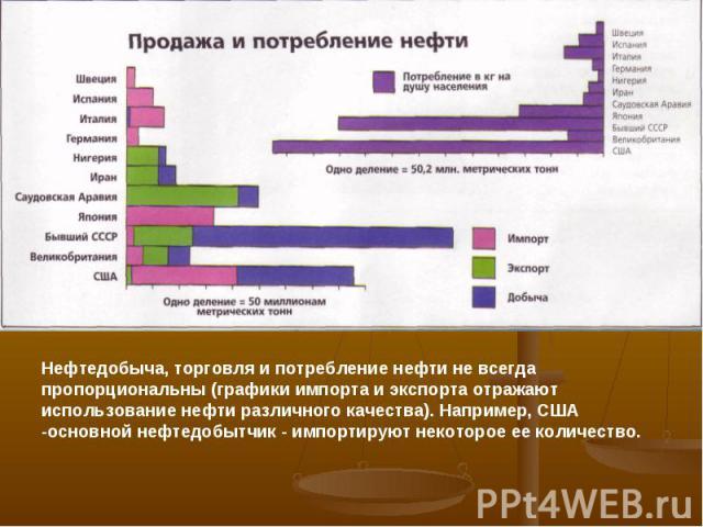 Нефтедобыча, торговля и потребление нефти не всегда пропорциональны (графики импорта и экспорта отражают использование нефти различного качества). Например, США -основной нефтедобытчик - импортируют некоторое ее количество.