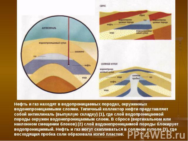 Нефть и газ находят в водопроницаемых породах, окруженных водонепроницаемыми слоями. Типичный коллектор нефти представляет собой антиклиналь (выпуклую складку) (1), где слой водопроницаемой породы окружен водонепроницаемым слоем. В сбросе (вертикаль…