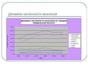 Динамика численности населения