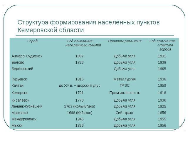 Структура формирования населённых пунктов Кемеровской области