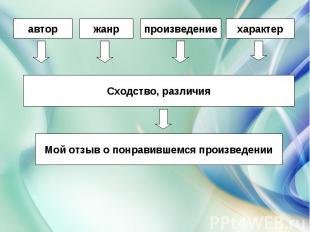 Сходство, различияМой отзыв о понравившемся произведении