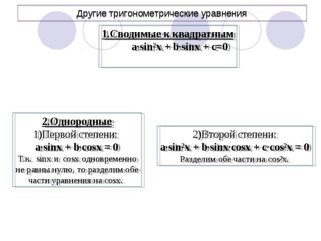 Другие тригонометрические уравнения 1.Сводимые к квадратным a∙sin²x + b∙sinx + c=02.Однородные1)Первой степени: a∙sinx + b∙cosx = 0Т.к. sinx и cosx одновременноне равны нулю, то разделим обечасти уравнения на cosx. 2)Второй степени:a∙sin²x + b∙sinx∙…