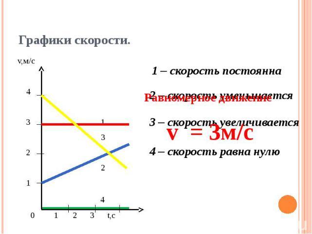 Графики скорости.