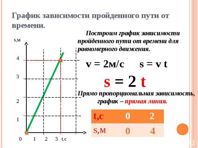 График зависимости пройденного пути от времени. Построим график зависимости пройденного пути от времени для равномерного движения.Прямо пропорциональная зависимость, график – прямая линия.