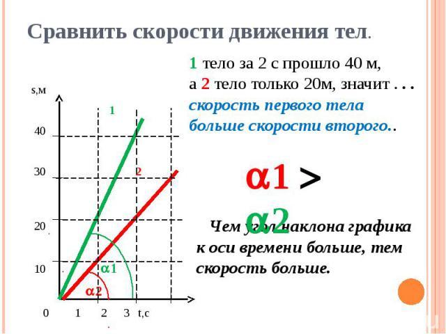 Сравнить скорости движения тел. 1 тело за 2 с прошло 40 м,а 2 тело только 20м, значит . . .скорость первого телабольше скорости второго.. Чем угол наклона графика к оси времени больше, тем скорость больше.