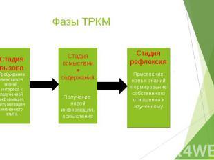 Фазы ТРКМ Стадия вызоваПробуждение имеющихся знаний, интереса к полученной инфор