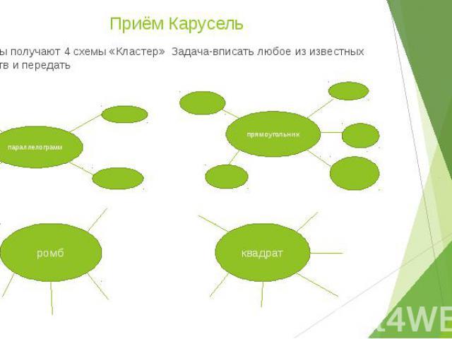 Приём Карусель группы получают 4 схемы «Кластер» Задача-вписать любое из известных свойств и передать