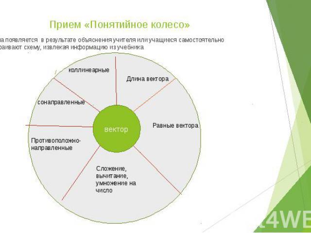 Прием «Понятийное колесо» Схема появляется в результате объяснения учителя или учащиеся самостоятельно достраивают схему, извлекая информацию из учебника