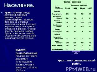 Население. Урал – граница между двумя культурными мирами, двумя цивилизациями. З