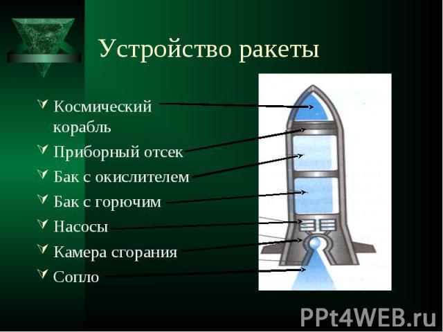 Устройство ракеты Космический корабльПриборный отсекБак с окислителемБак с горючимНасосыКамера сгоранияСопло