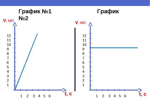 График №1 График №2