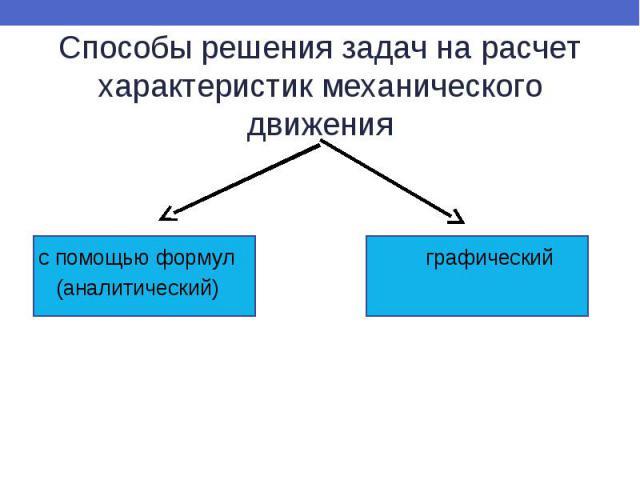 Способы решения задач на расчет характеристик механического движения с помощью формул графический (аналитический)