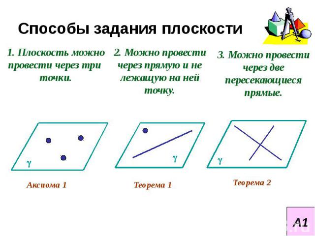 Способы задания плоскости1. Плоскость можно провести через три точки.2. Можно провести через прямую и не лежащую на ней точку.3. Можно провести через две пересекающиеся прямые.