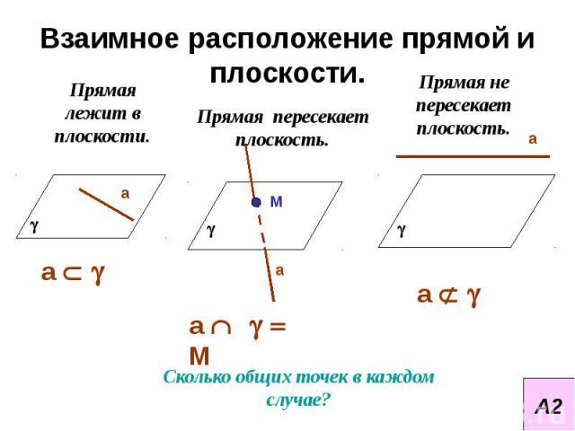 Взаимное расположение прямой и плоскости. Прямая лежит в плоскости.Прямая пересекает плоскость.Прямая не пересекает плоскость.
