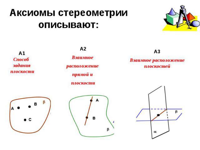 Аксиомы стереометрии описывают:А1Способ задания плоскостиА2Взаимное расположение прямой и плоскостиА3Взаимное расположение плоскостей