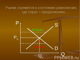 Рынки стремятся к состоянию равновесия, где спрос = предложению...