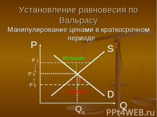 Установление равновесия по Вальрасу Манипулирование ценами в краткосрочном перио