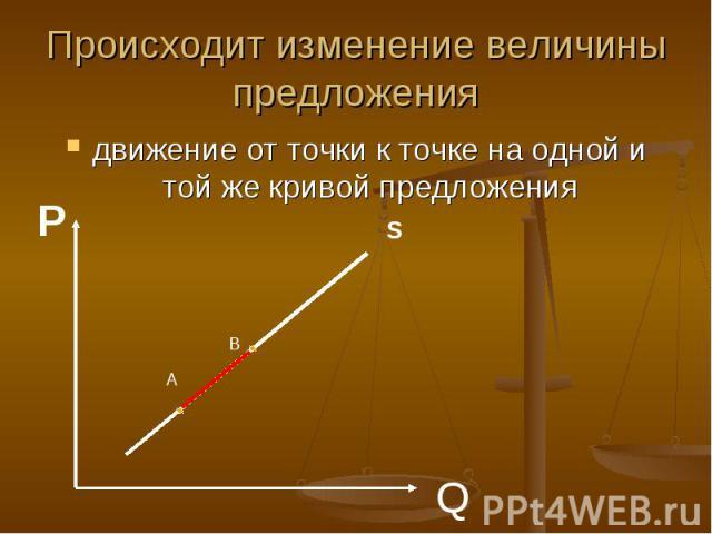 Происходит изменение величины предложения движение от точки к точке на одной и той же кривой предложения