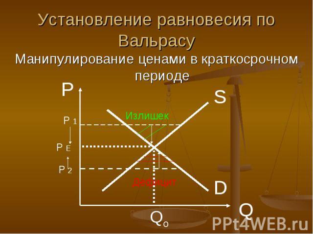 Установление равновесия по Вальрасу Манипулирование ценами в краткосрочном периоде
