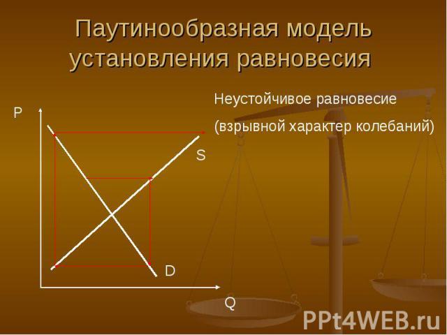 Паутинообразная модель установления равновесия Неустойчивое равновесие(взрывной характер колебаний)