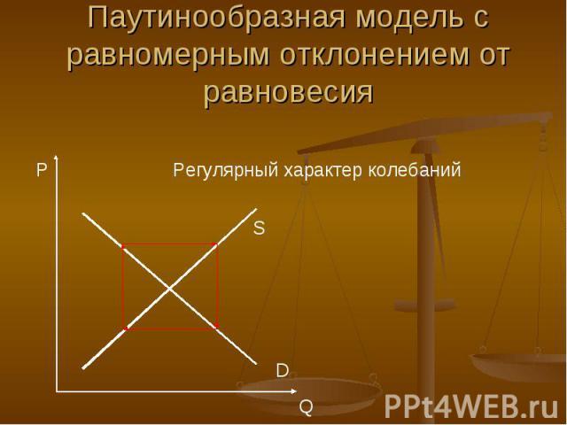 Паутинообразная модель с равномерным отклонением от равновесия Регулярный характер колебаний
