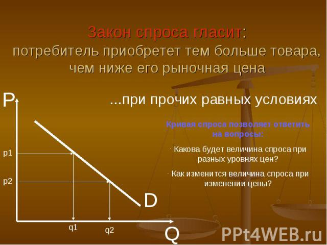 Закон спроса гласит:потребитель приобретет тем больше товара, чем ниже его рыночная цена...при прочих равных условияхКривая спроса позволяет ответить на вопросы: Какова будет величина спроса при разных уровнях цен? Как изменится величина спроса при …