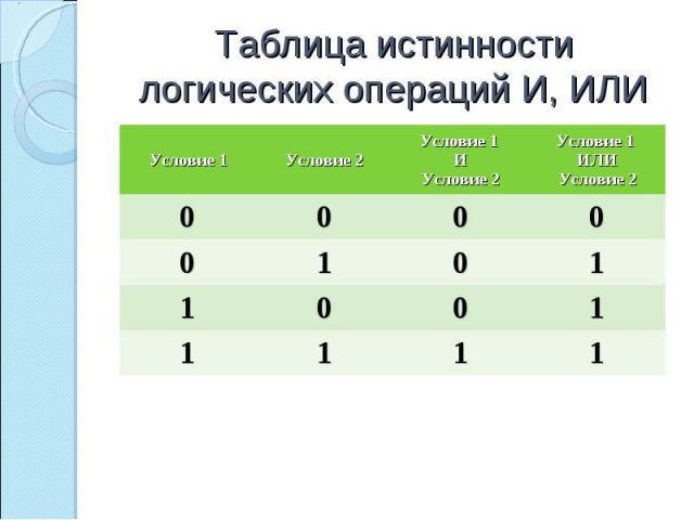 Таблица истинности логических операций И, ИЛИ