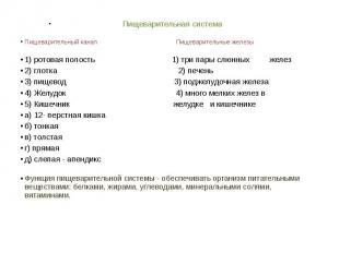 Пищеварительная система Пищеварительный канал Пищеварительные железы1) ротовая п