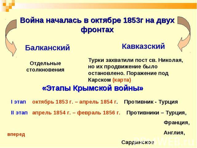 Война началась в октябре 1853г на двух фронтах