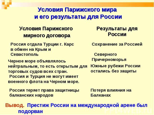 Условия Парижского мира и его результаты для России Вывод. Престиж России на международной арене был подорван
