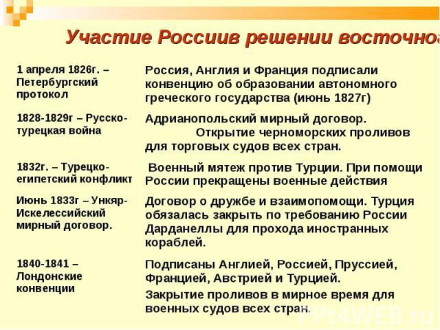 Участие Россиив решении восточного вопроса