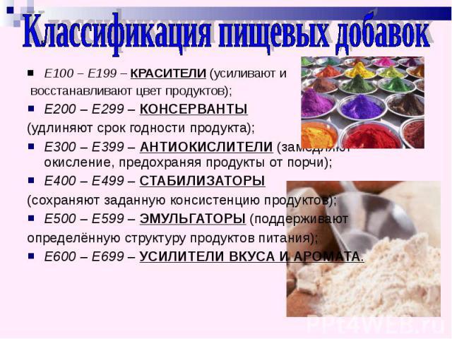 Классификация пищевых добавок Е100 – Е199 – КРАСИТЕЛИ (усиливают и восстанавливают цвет продуктов);Е200 – Е299 – КОНСЕРВАНТЫ (удлиняют срок годности продукта);Е300 – Е399 – АНТИОКИСЛИТЕЛИ (замедляют окисление, предохраняя продукты от порчи);Е400 – Е…