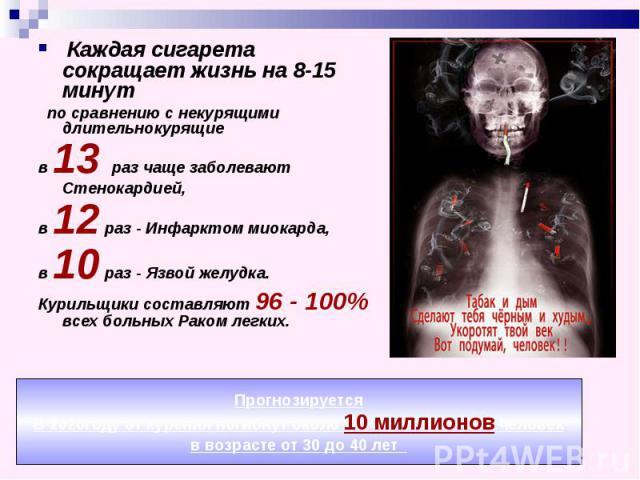 Каждая сигарета сокращает жизнь на 8-15 минут по сравнению с некурящими длительнокурящие в 13 раз чаще заболевают Стенокардией,в 12 раз - Инфарктом миокарда,в 10 раз - Язвой желудка. Курильщики составляют 96 - 100% всех больных Раком легких. Прогноз…