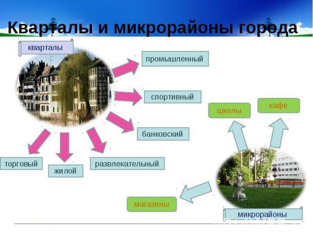 Кварталы и микрорайоны города