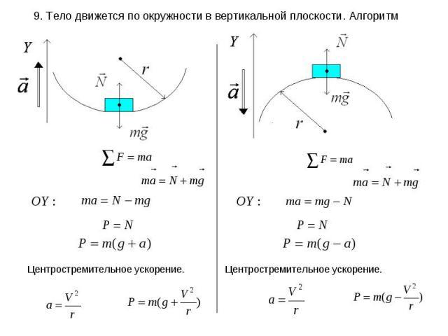 9. Тело движется по окружности в вертикальной плоскости. Алгоритм