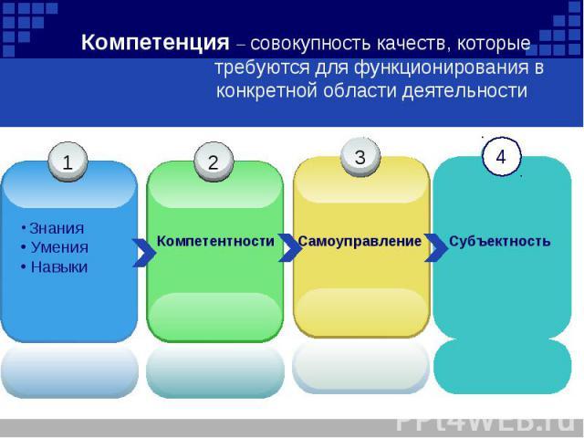 Компетенция – совокупность качеств, которые требуются для функционирования в конкретной области деятельности