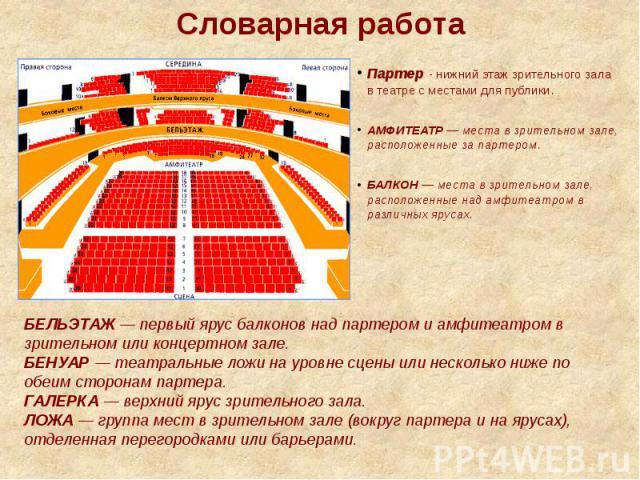 Словарная работа Партер - нижний этаж зрительного зала в театрес местами для публики.АМФИТЕАТР— места в зрительном зале, расположенные за партером.БАЛКОН— места в зрительном зале, расположенные над амфитеатром в различных ярусах.БЕЛЬЭТАЖ— перв…